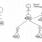 Social Costumer Lifetime Value – what we are to firms and brands